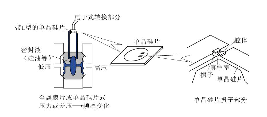 应变电阻产生被测压力变成比例的变化,再由桥式电路获得相应的电压